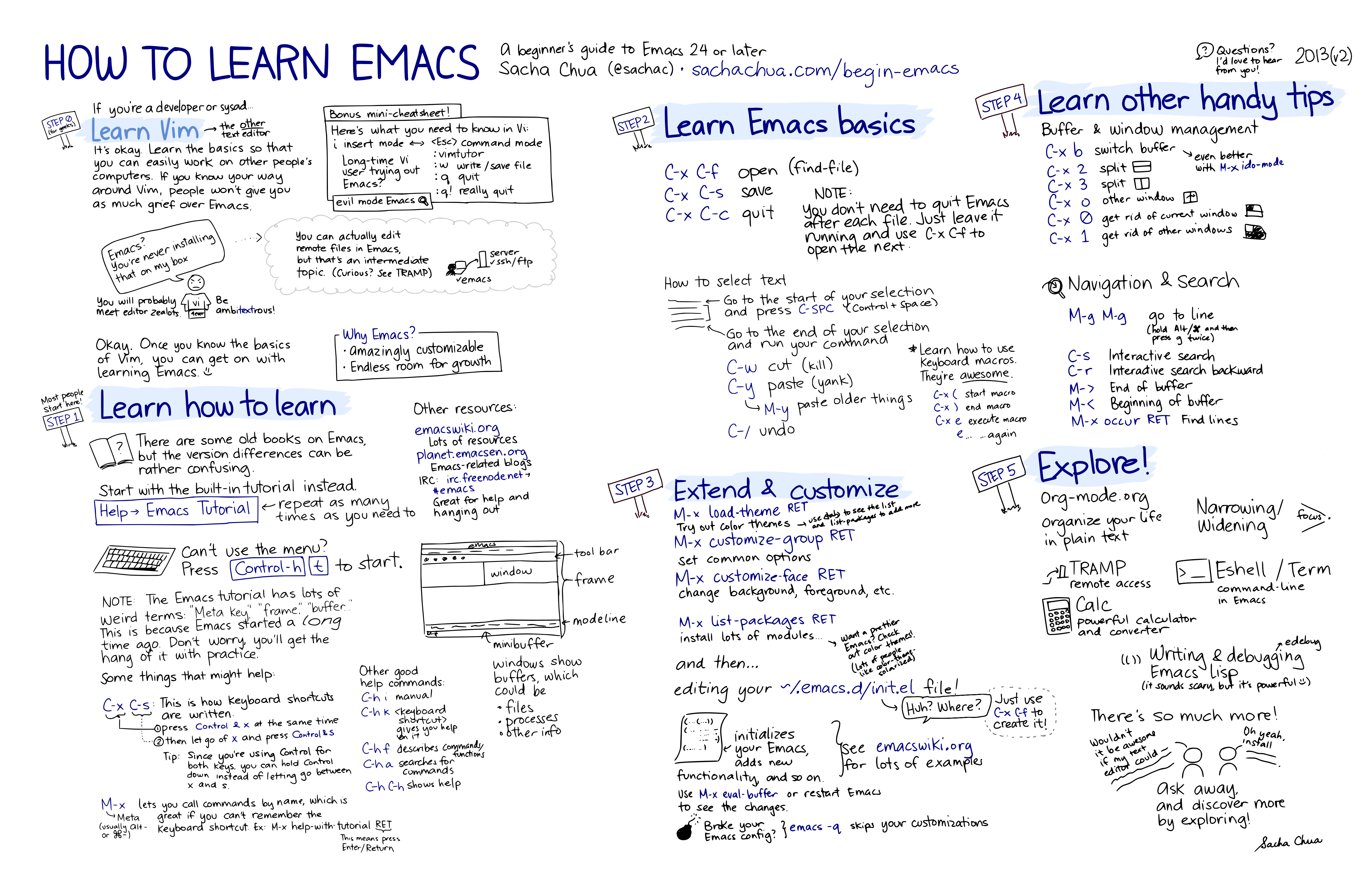 How-to-Learn-Emacs-v2-Large.png