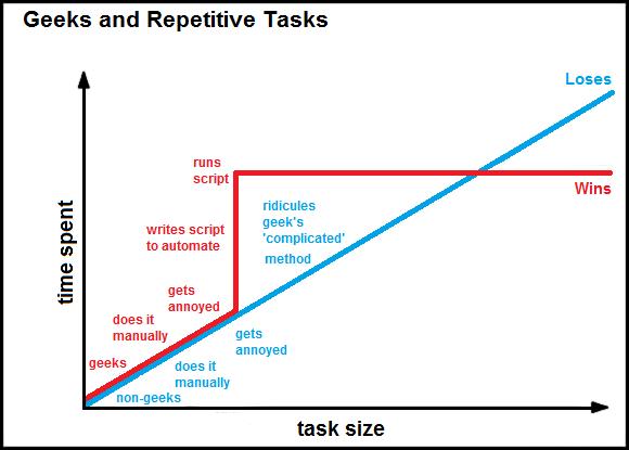 repetitive tasks